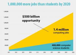 Una oportunidad de $500 billones